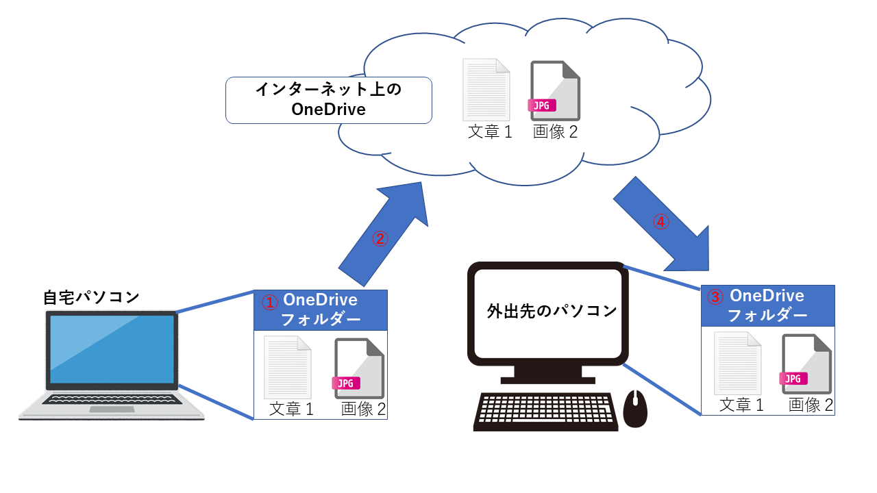 Onelive